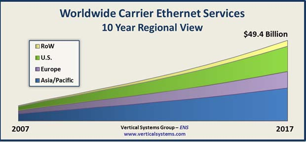 Is Ethernet serving the Cloud - Figure 1