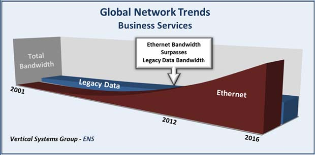 Is Ethernet serving the Cloud - Figure 2