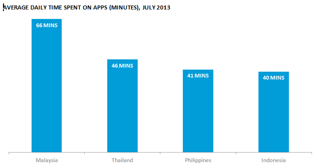 Average time spent on apps