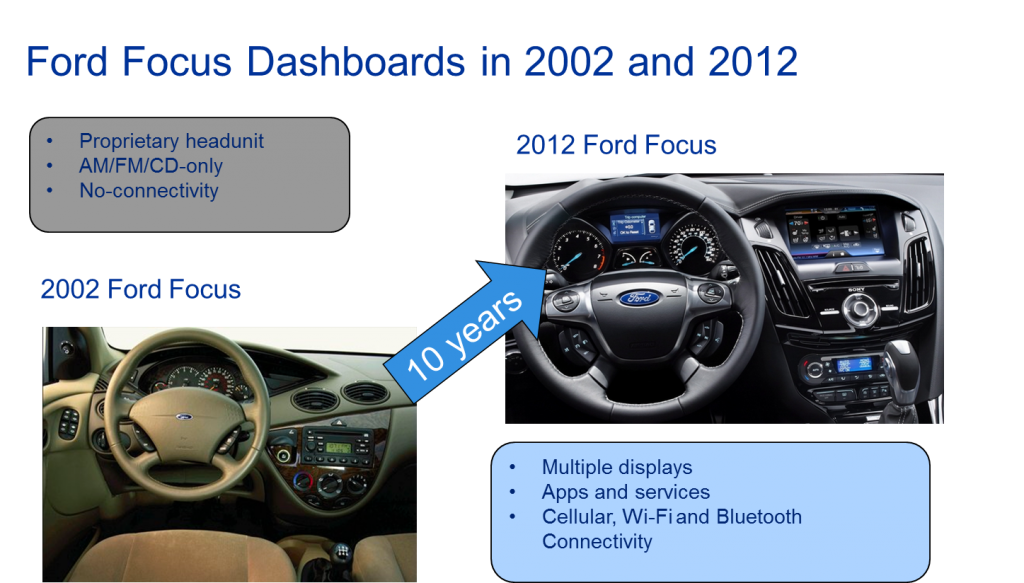 The dramatic changes in the Ford Focus dashboard from 2002 to 2012.