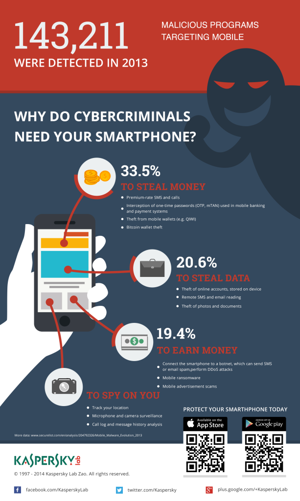 KL_IG_Why Cybercriminals need your Smartphones