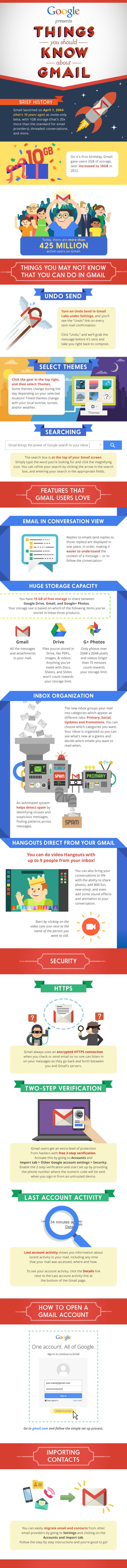 PH Gmail Infographic