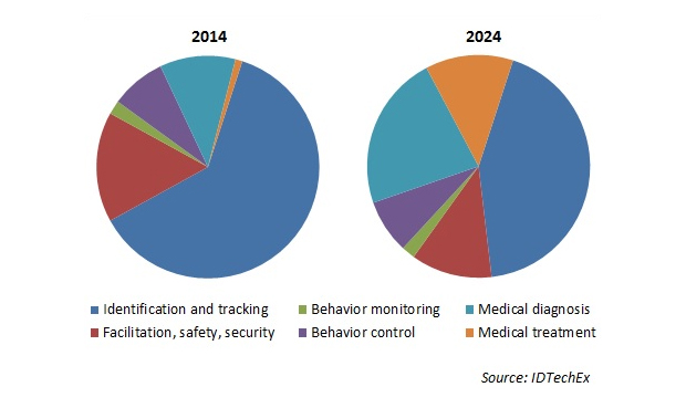 Fig 2. Comparison of wearable technology for animals market sectors in 2014 and 2024.
