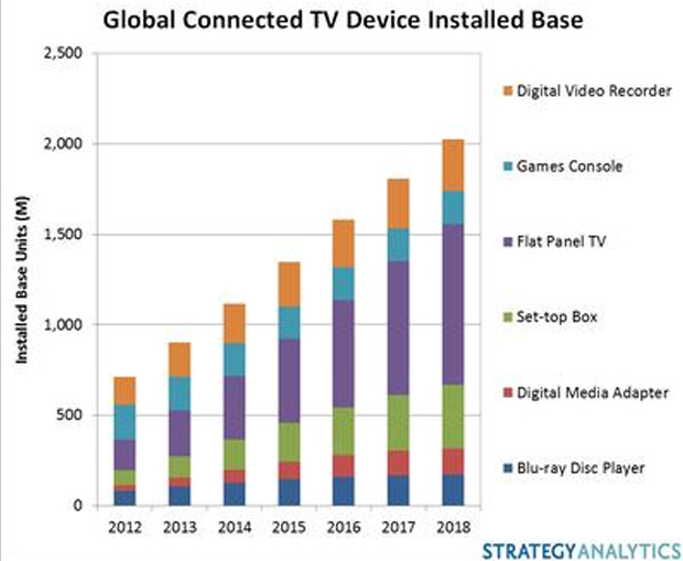 Global connected TV device