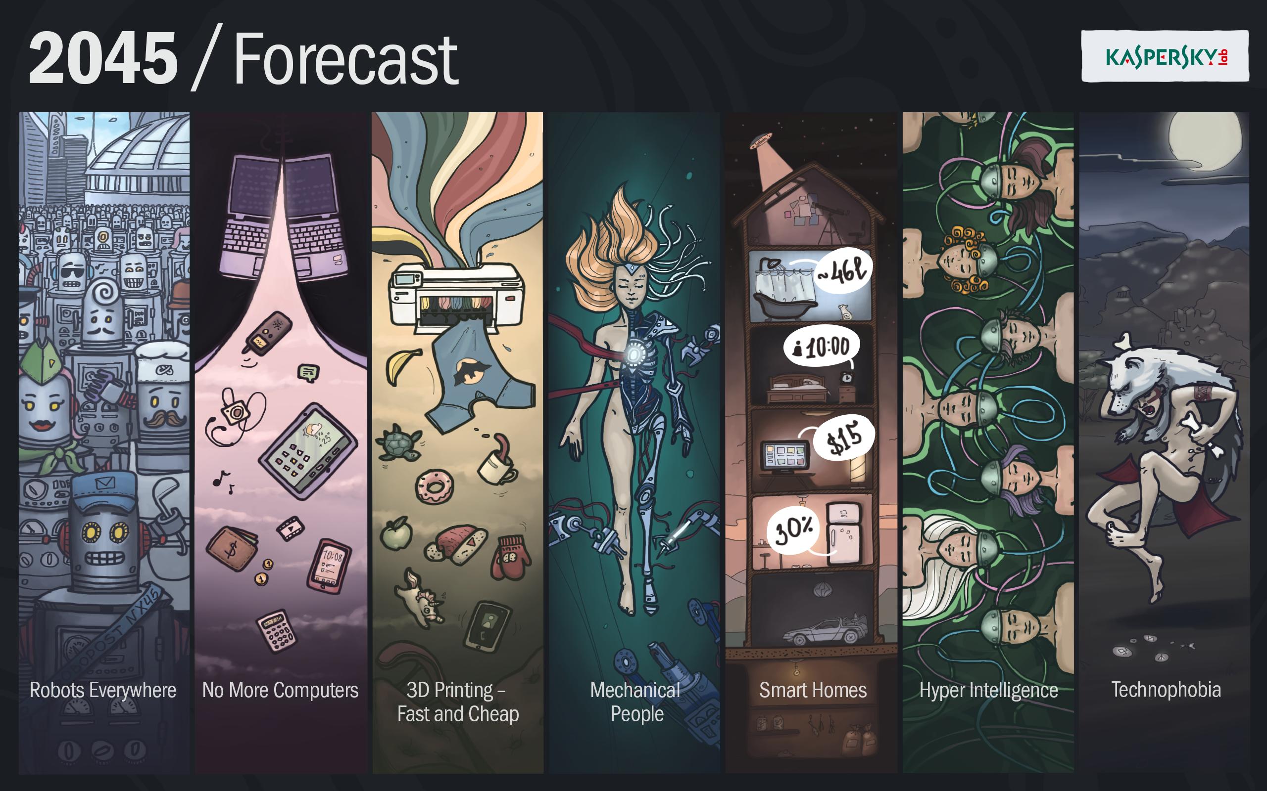 KL_2045 Forecast