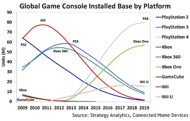 PlayStation 4 to outperform Xbox One by 40% by 2019