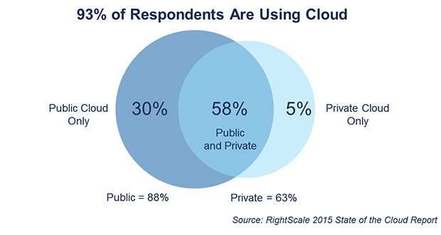 FIGURE 1. PERCENTAGE OF RESPONDENTS USING CLOUD