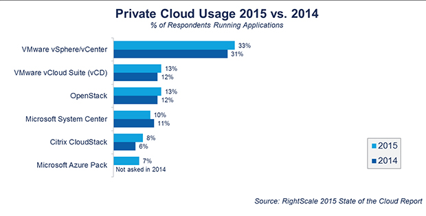 FIGURE 3. PRIVATE VERSUS PUBLIC CLOUD USAGE, 2014 VERSUS 2015