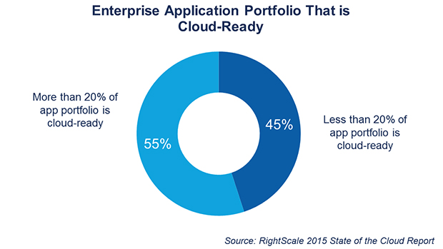 FIGURE 4. PERCENTAGE OF ENTERPRISE APPLICATION THAT IS CLOUD READY