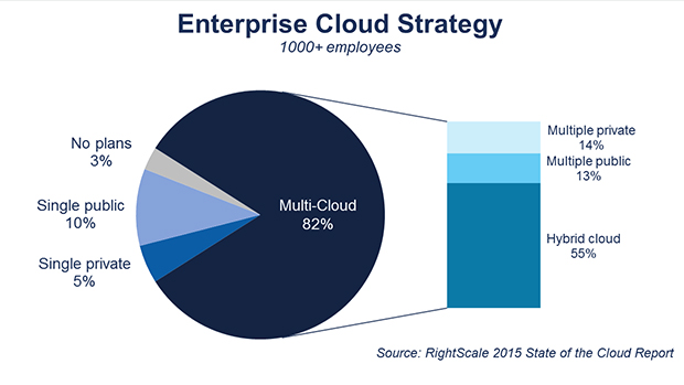 FIGURE 5. ENTERPRISE CLOUD STRATEGY