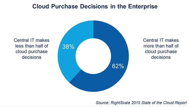 FIGURE 6. ENTERPRISE CLOUD PURCHASE DECISIONS