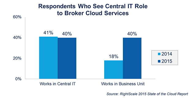 FIGURE 7. RESPONDENTS WHO SEE CENTRAL IT ROLE TO BROKER CLOUD SERVICES