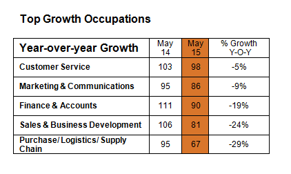 Online hiring growth occupations