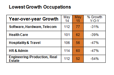 Online hiring low growth occupations