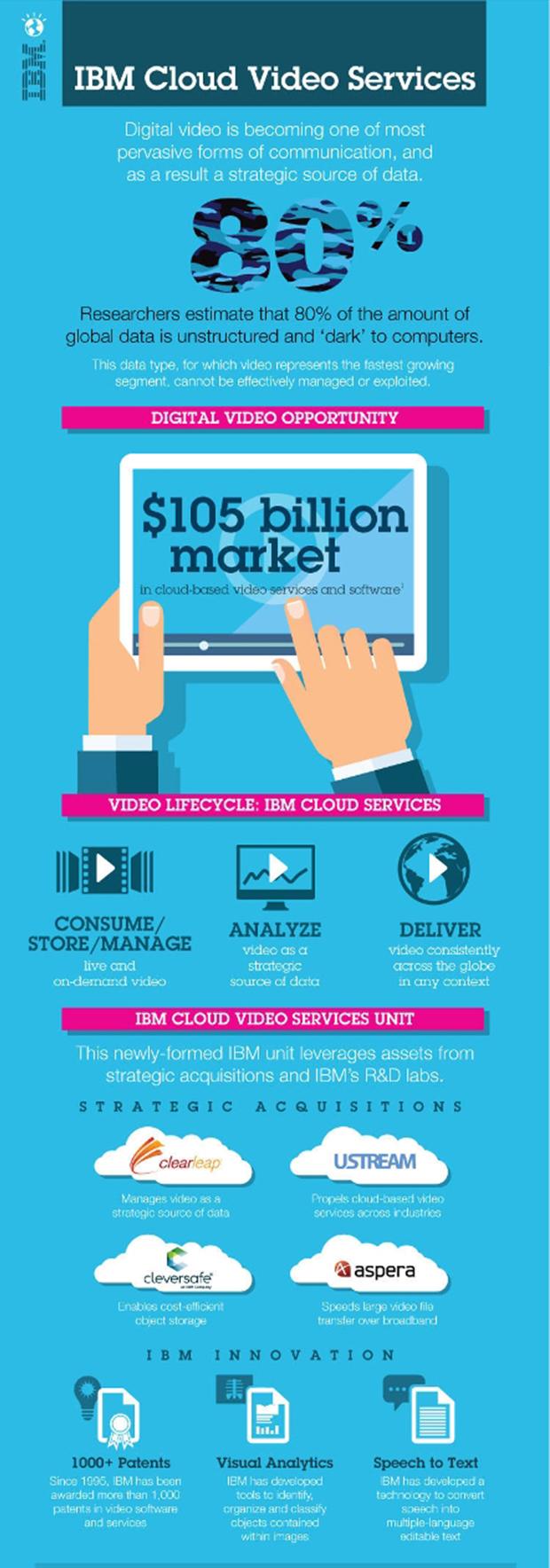 IBM acquires Ustream, creates new video services unit ...