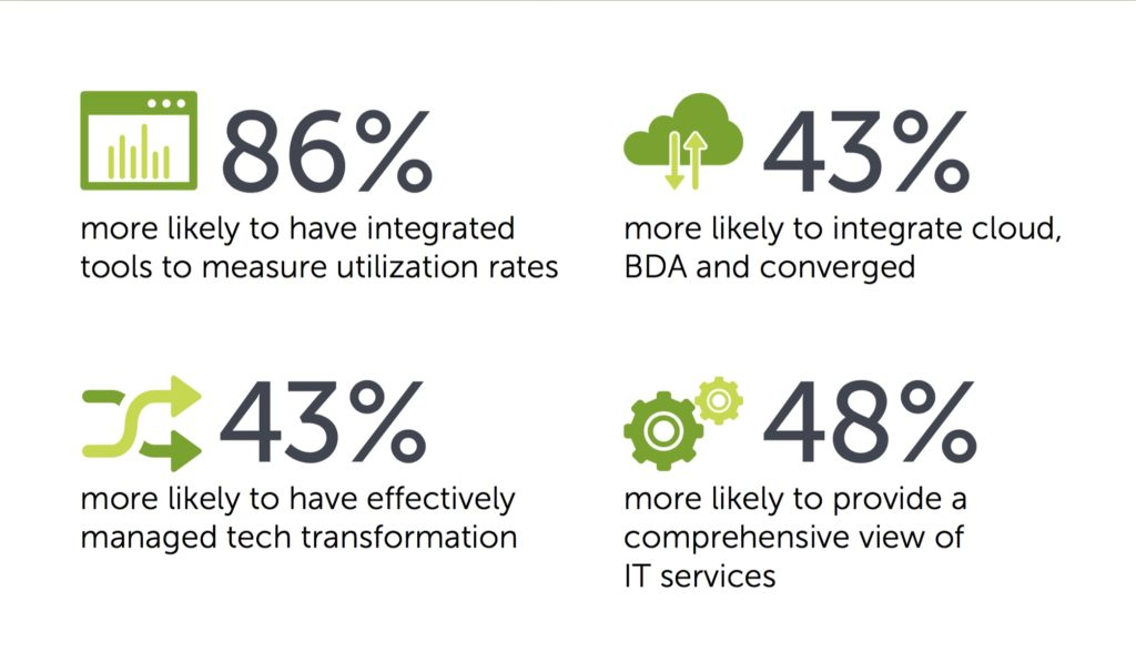 4 things that future-ready organizations do. DELL INFOGRAPHIC