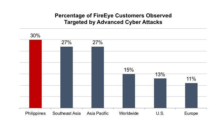 Fireeye Cyber Attack Chart