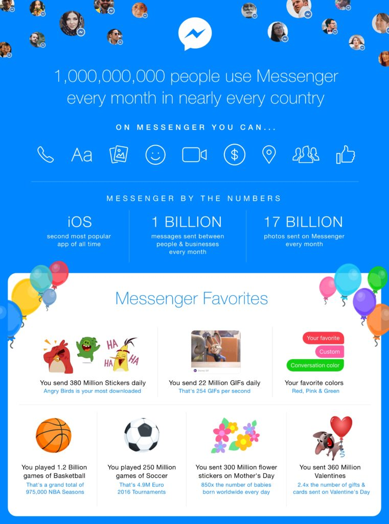 Messenger by the Numbers