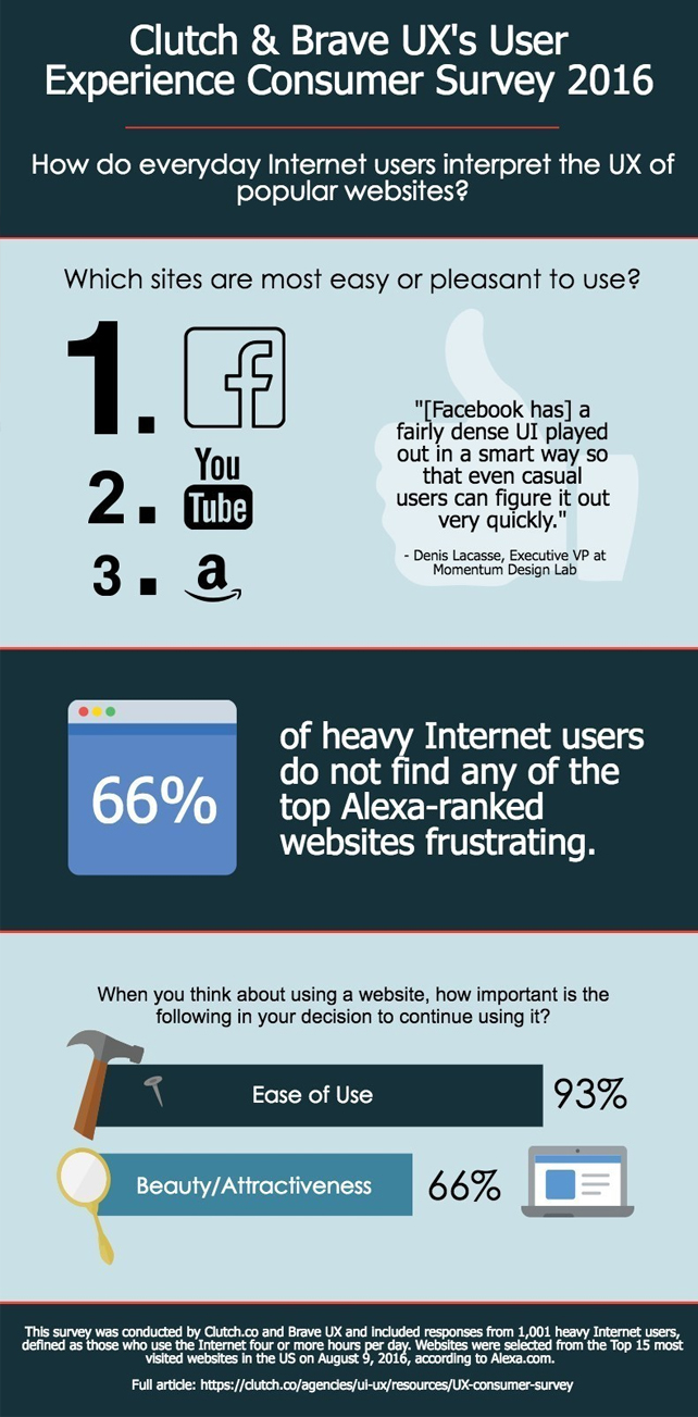 internet-use
