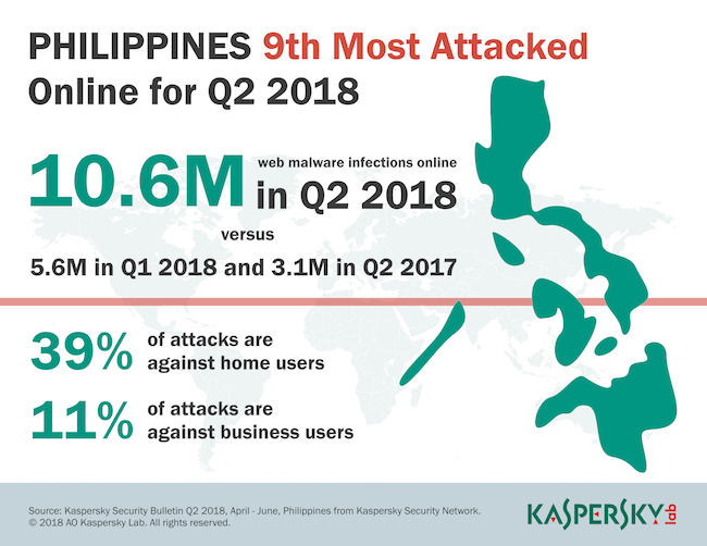 PH is 9th most attacked online, web threats hit all-time