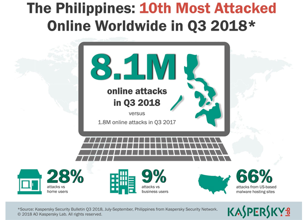Kaspersky Lab blocks over 8M attacks on Phl users in Q3 2018