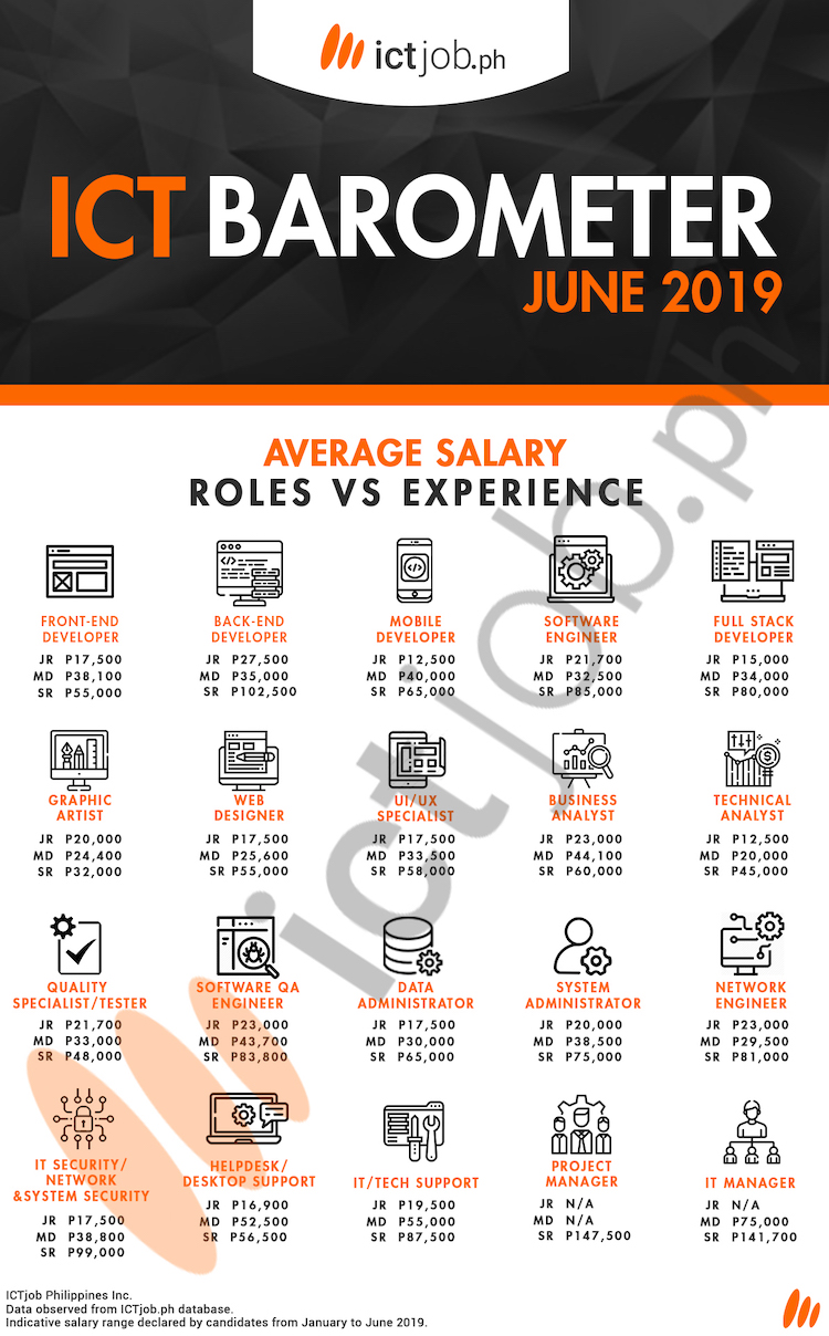 Astonishing Ictjob Ph Releases Salary Barometer For Filipino Ict Interior Design Ideas Pimpapslepicentreinfo